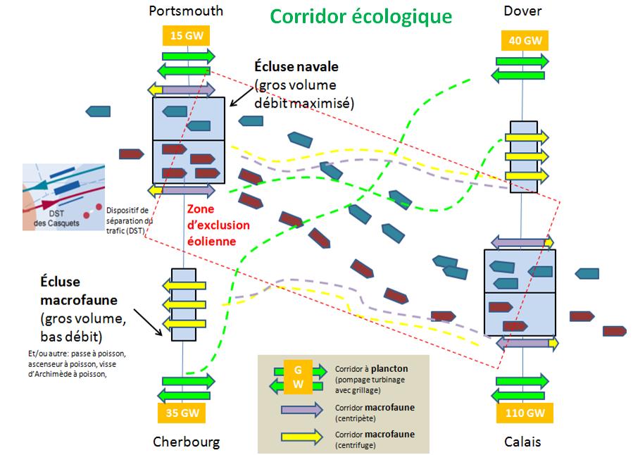corridor écologique